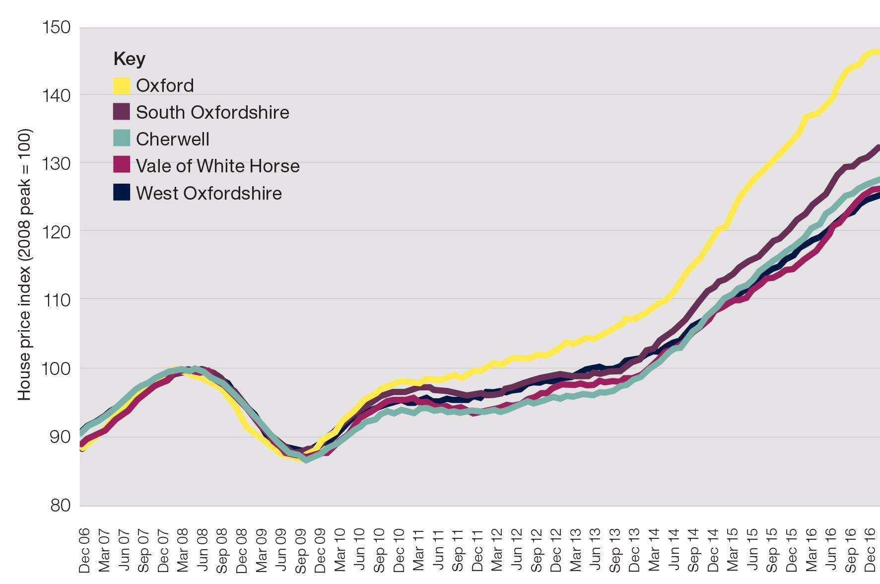 FIGURE 3Growth Market U2013 House Prices In Oxfordshire Have Risen  Significantly In The Past Five Years. Values In Oxford Have Increased By  47%, Compared With ...