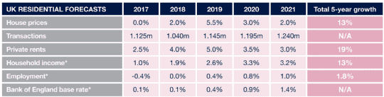 UK residential forecasts