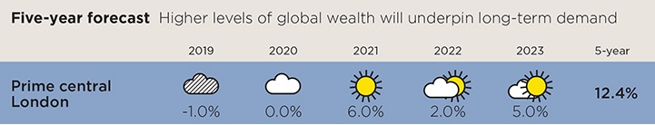 Higher levels of global wealth will underpin long-term demand