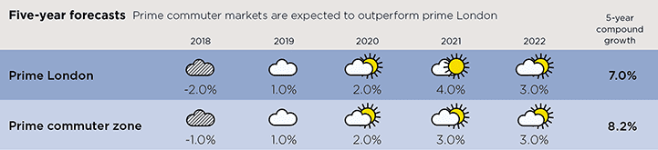Five-year forecasts
