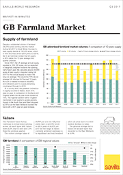 GB farmland market