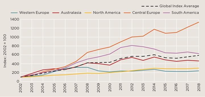 Global Farmland Index