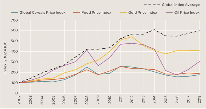 Global farmland values outperform commodities