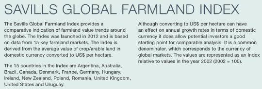 Savills Global Farmland Index