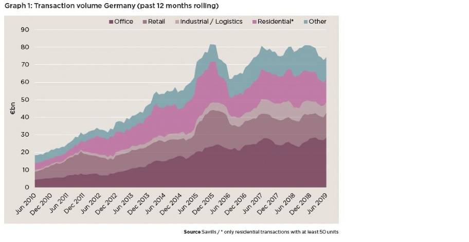 Transaction volume Germany