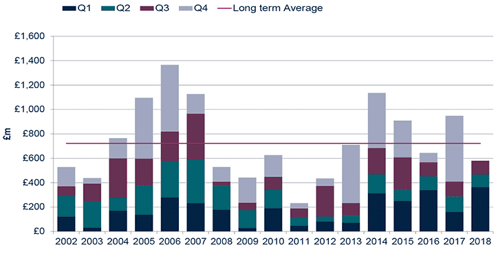 Office investment levels have slowed after a strong Q1