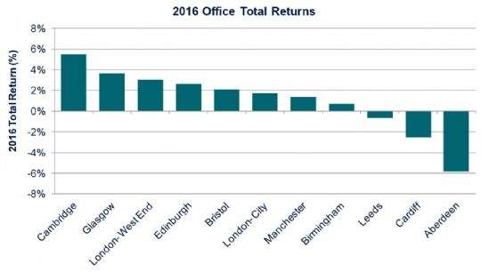 Scottish offices performed strongly during 2016