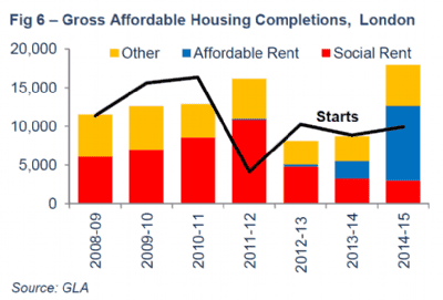 Gross affordable housing completions, London