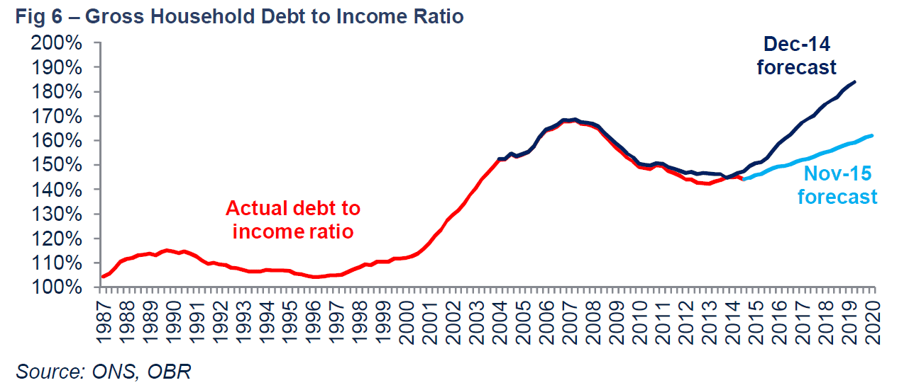 gross-household-debt-to-income-ratio(3).