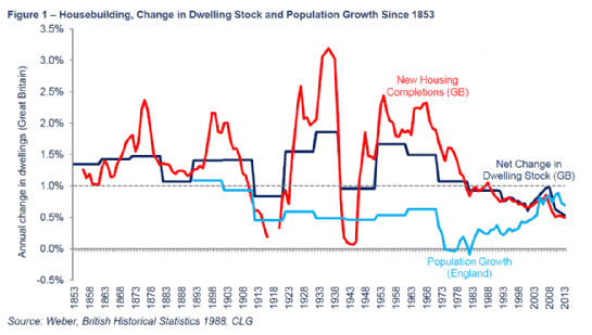 Housebuilding, Change in Dwelling Stock and Population Growth since 1853