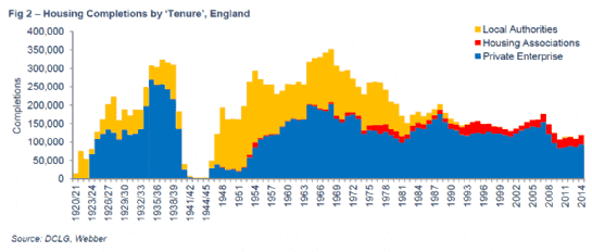 Housing completions by Tenure, England