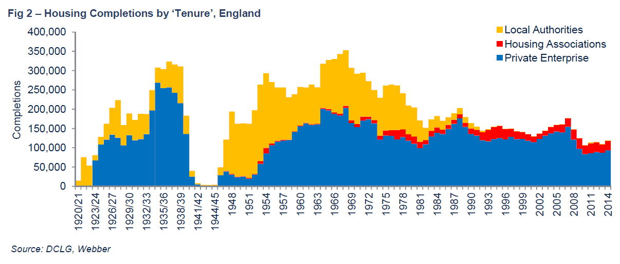 housing-completions-by-tenure-in-england