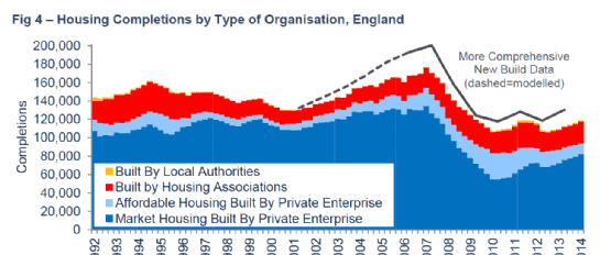 Housing completions by type of organisation, England