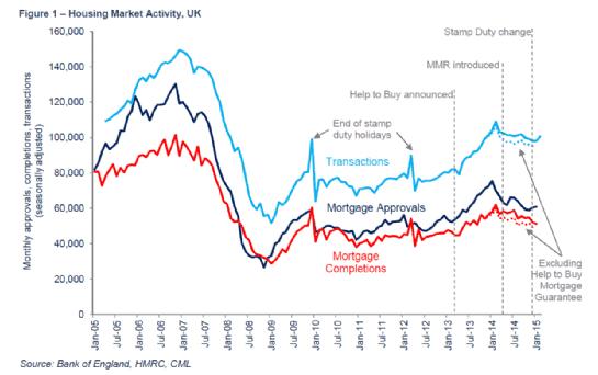 Housing Market Activity, UK