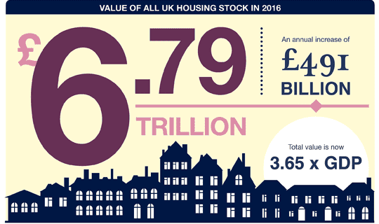 Value of all UK housing stock in 2016