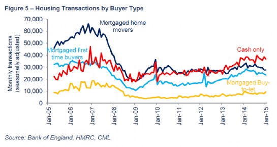 Housing transactions by buyer type