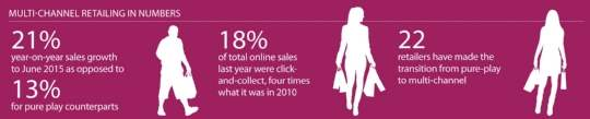 Multi-channel retailing in numbers