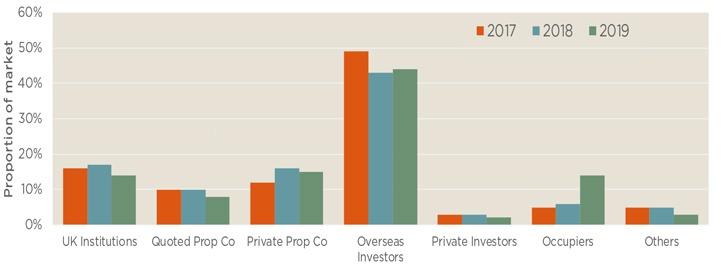 Investment volumes