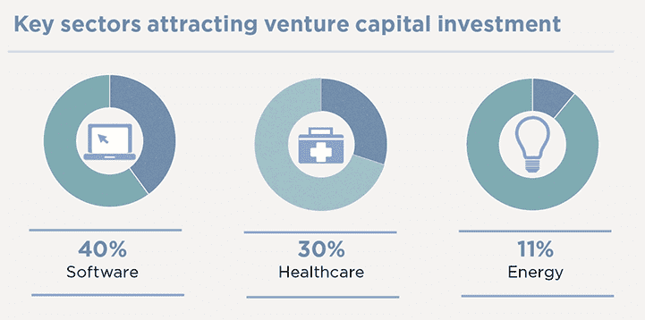 Key sectors attracting venture capital investment
