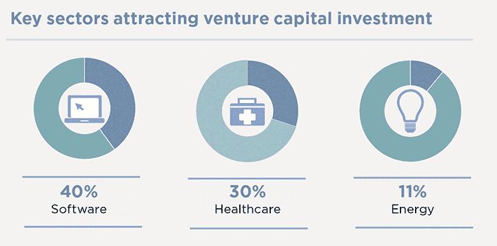 Key sectors attracting venture capital investment