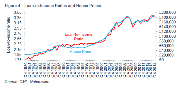 loan-to-income-ratios-and-house-prices%2