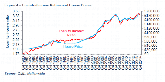 Loan to Income Ratios and House Prices
