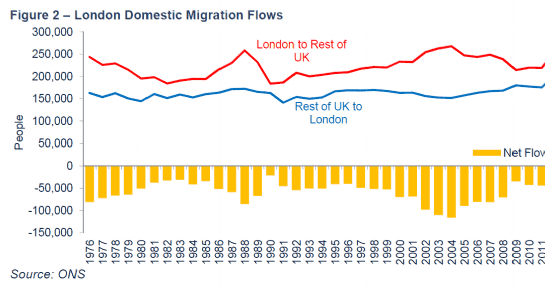 London domestic migration flows
