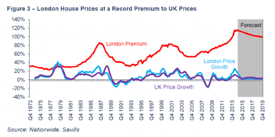 London house prices at record premium to UK prices