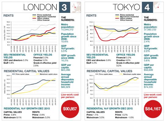 London – Tokyo
