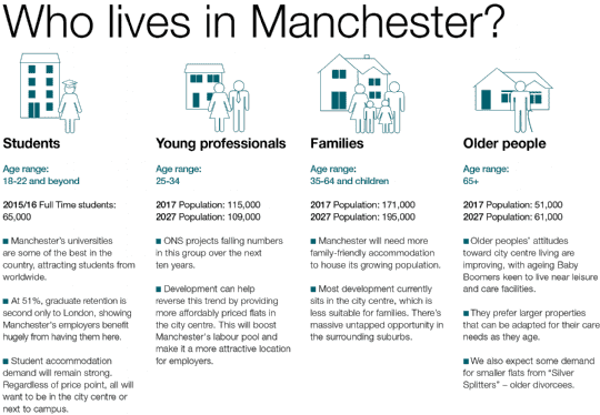 Who lives in Manchester?