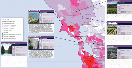 Prime Residential Markets Of San Francisco Bay Area