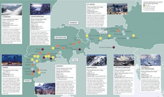 The Alps: Resort Market Snapshots