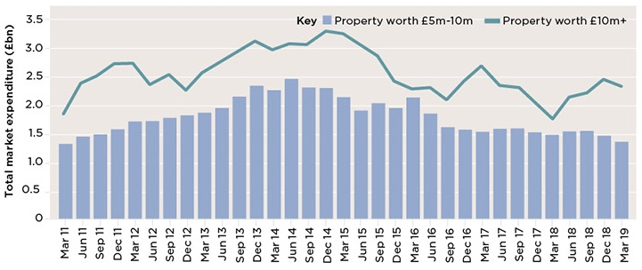 Spending on £10m+ properties hit £2.36bn in the year to Q1 2019