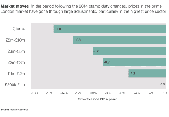 Prime growth since 2014 peak