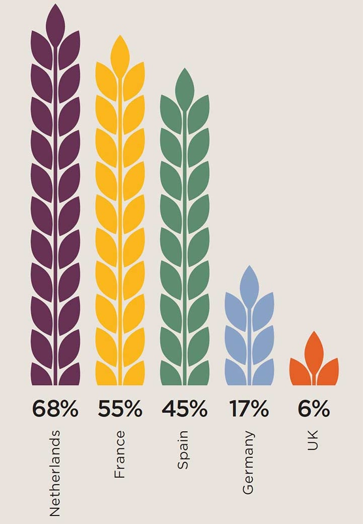 Market share of farming co-ops by country