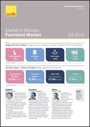 Market in Minutes: Farmland Market Q3 2016