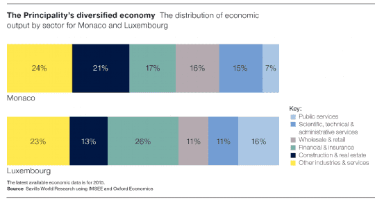 The distribution of economic output by sector for Monaco and Luxembourg