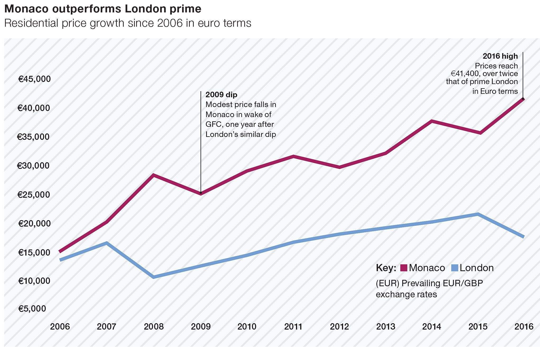 Monaco residential price growth since 2006 in euro terms