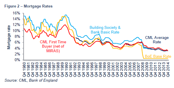 Savills hong kong first time buyer affordability the decline in mortgage rates since the early 1990s has been a key driver of house price growth by enabling buyers to borrower ever larger multiples of sisterspd