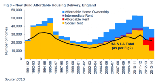 New build affordable housing delivery, England