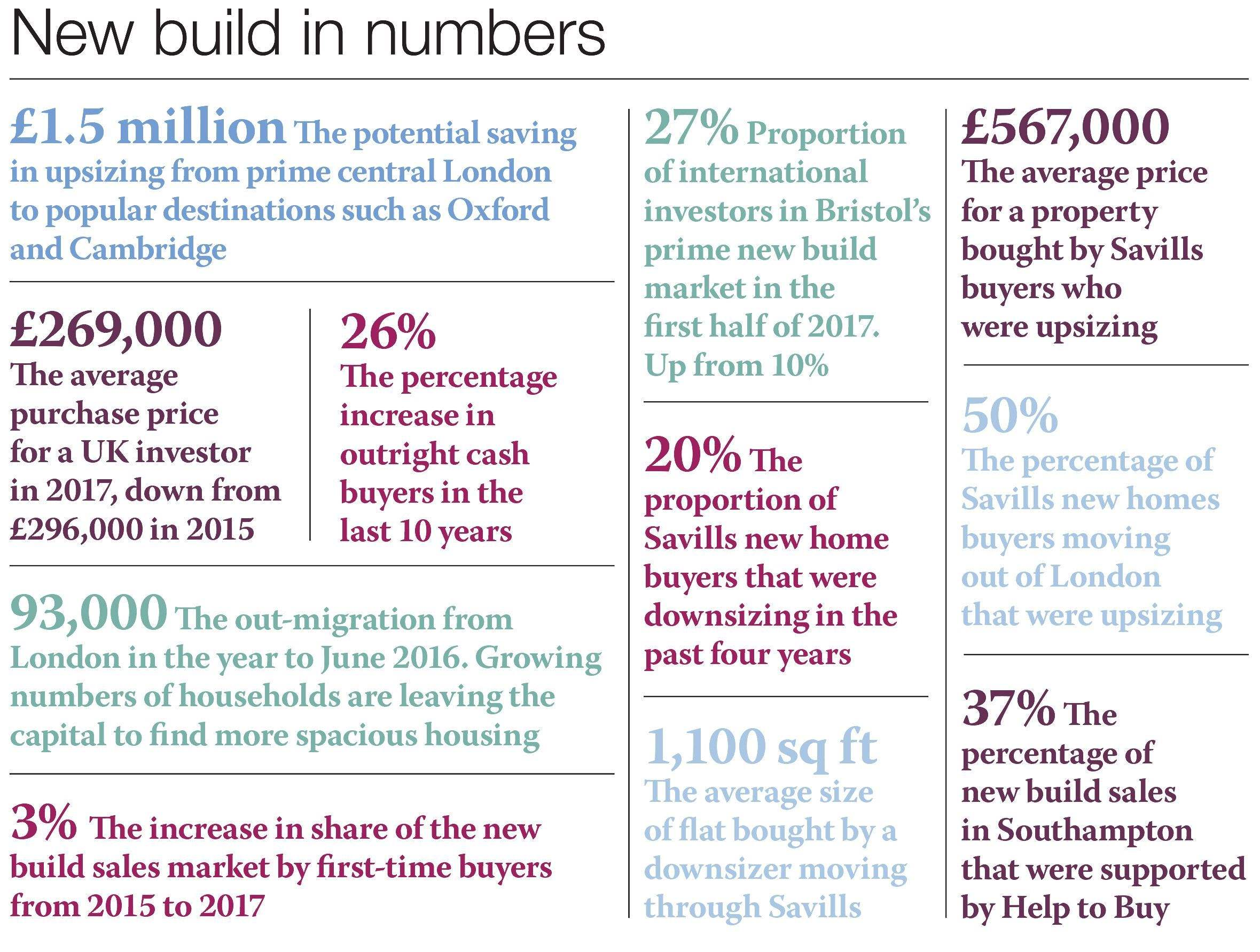 New build in numbers