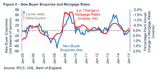 New buyer enquiries and mortgage rates