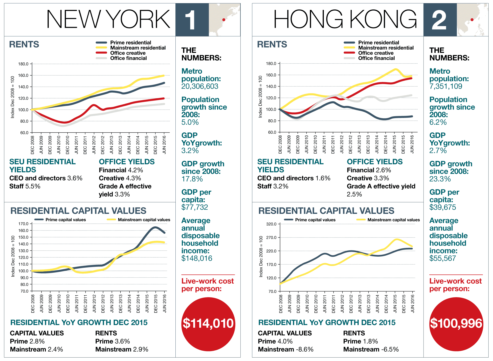 New York – Hong Kong