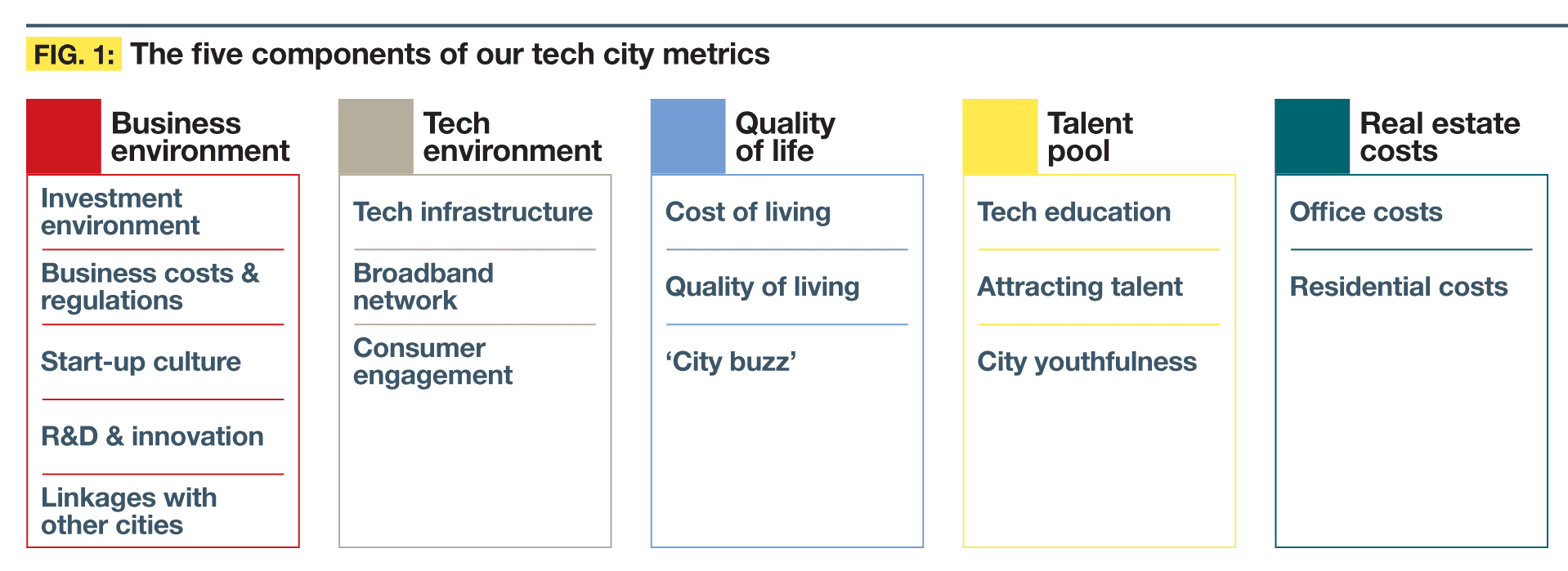 Five components of Tech City metrics