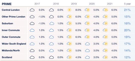 Prime forecast