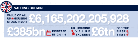 Value of UK Housing Stock in 2015