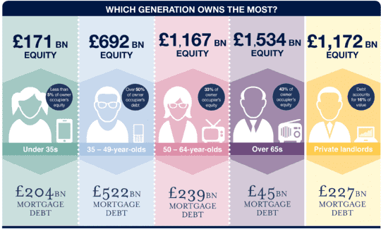 Which generation owns the most?