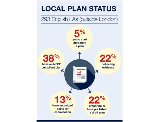 Local plan status
