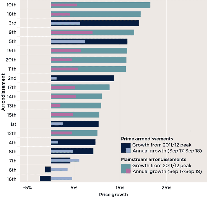 Paris price growth by arrondissement