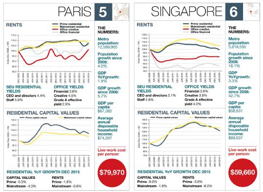 Paris – Singapore